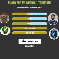 Eljero Elia vs Mahmut Tekdemir h2h player stats