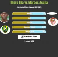 Eljero Elia vs Marcos Acuna h2h player stats