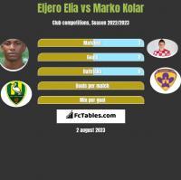 Eljero Elia vs Marko Kolar h2h player stats