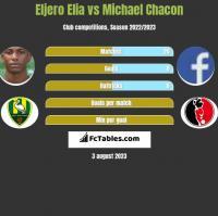 Eljero Elia vs Michael Chacon h2h player stats