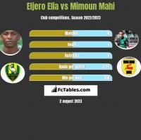 Eljero Elia vs Mimoun Mahi h2h player stats