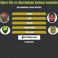 Eljero Elia vs Okechukwu Godson Azubuike h2h player stats