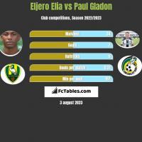 Eljero Elia vs Paul Gladon h2h player stats