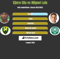 Eljero Elia vs Miguel Luis h2h player stats
