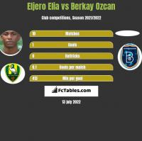 Eljero Elia vs Berkay Ozcan h2h player stats