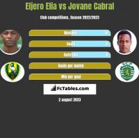 Eljero Elia vs Jovane Cabral h2h player stats