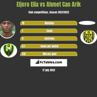 Eljero Elia vs Ahmet Can Arik h2h player stats