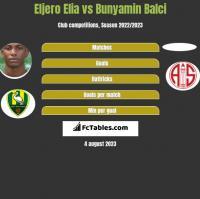 Eljero Elia vs Bunyamin Balci h2h player stats