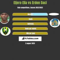 Eljero Elia vs Erdon Daci h2h player stats