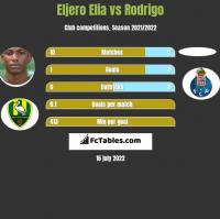 Eljero Elia vs Rodrigo h2h player stats