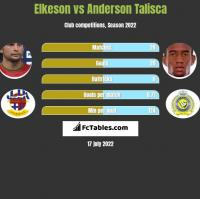 Elkeson vs Anderson Talisca h2h player stats