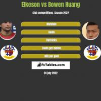 Elkeson vs Bowen Huang h2h player stats