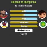 Elkeson vs Cheng Piao h2h player stats
