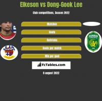 Elkeson vs Dong-Gook Lee h2h player stats