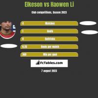 Elkeson vs Haowen Li h2h player stats
