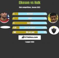 Elkeson vs Hulk h2h player stats