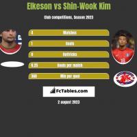 Elkeson vs Shin-Wook Kim h2h player stats