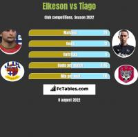 Elkeson vs Tiago h2h player stats