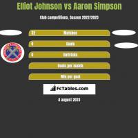Elliot Johnson vs Aaron Simpson h2h player stats
