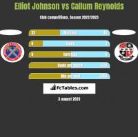 Elliot Johnson vs Callum Reynolds h2h player stats