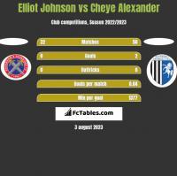 Elliot Johnson vs Cheye Alexander h2h player stats