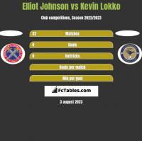 Elliot Johnson vs Kevin Lokko h2h player stats