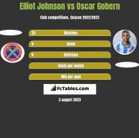 Elliot Johnson vs Oscar Gobern h2h player stats