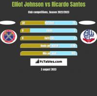 Elliot Johnson vs Ricardo Santos h2h player stats