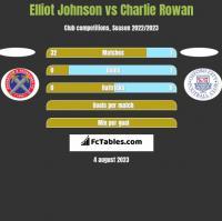 Elliot Johnson vs Charlie Rowan h2h player stats
