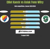Elliot Kaeck vs Aslak Fonn Witry h2h player stats