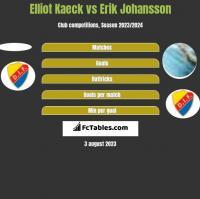 Elliot Kaeck vs Erik Johansson h2h player stats