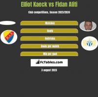 Elliot Kaeck vs Fidan Aliti h2h player stats