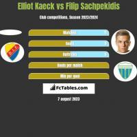 Elliot Kaeck vs Filip Sachpekidis h2h player stats