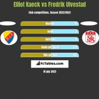 Elliot Kaeck vs Fredrik Ulvestad h2h player stats