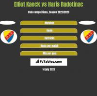 Elliot Kaeck vs Haris Radetinac h2h player stats