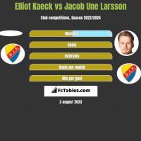 Elliot Kaeck vs Jacob Une Larsson h2h player stats