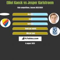 Elliot Kaeck vs Jesper Karlstroem h2h player stats