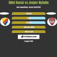 Elliot Kaeck vs Jesper Nyholm h2h player stats