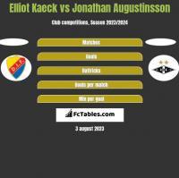 Elliot Kaeck vs Jonathan Augustinsson h2h player stats