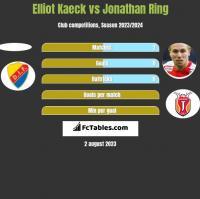 Elliot Kaeck vs Jonathan Ring h2h player stats
