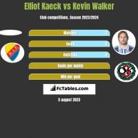 Elliot Kaeck vs Kevin Walker h2h player stats