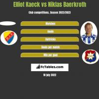 Elliot Kaeck vs Niklas Baerkroth h2h player stats