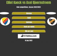 Elliot Kaeck vs Axel Bjoernstroem h2h player stats