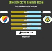 Elliot Kaeck vs Hjalmar Ekdal h2h player stats