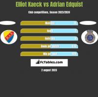 Elliot Kaeck vs Adrian Edquist h2h player stats