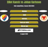 Elliot Kaeck vs Johan Karlsson h2h player stats