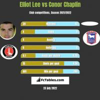 Elliot Lee vs Conor Chaplin h2h player stats
