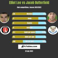 Elliot Lee vs Jacob Butterfield h2h player stats