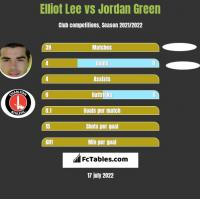 Elliot Lee vs Jordan Green h2h player stats
