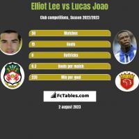 Elliot Lee vs Lucas Joao h2h player stats